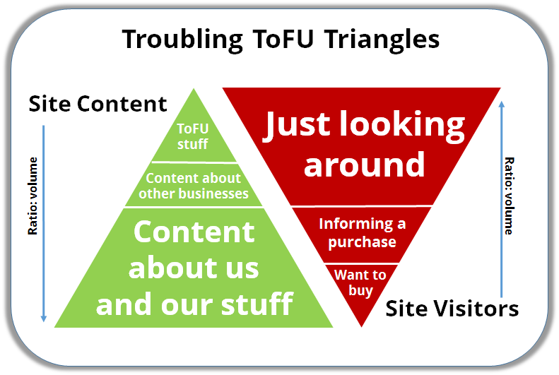 Troubling-ToFU-triangles-big